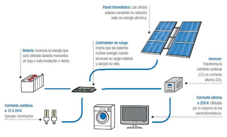 paneles solar como funcionan solcor chile