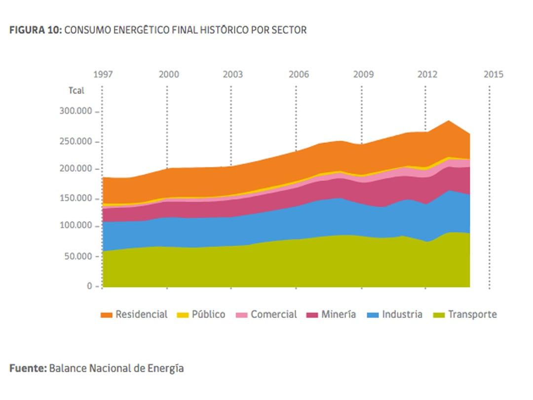 energia-2050-solcor